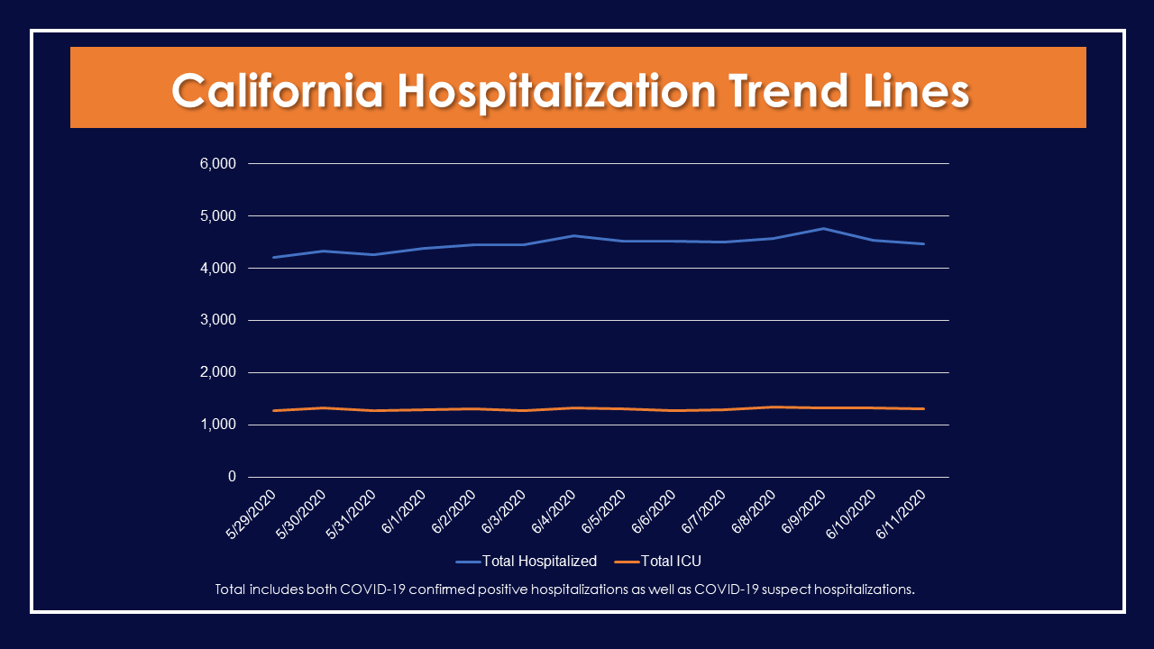 California Hospitalization Trend Lines Opens in new window